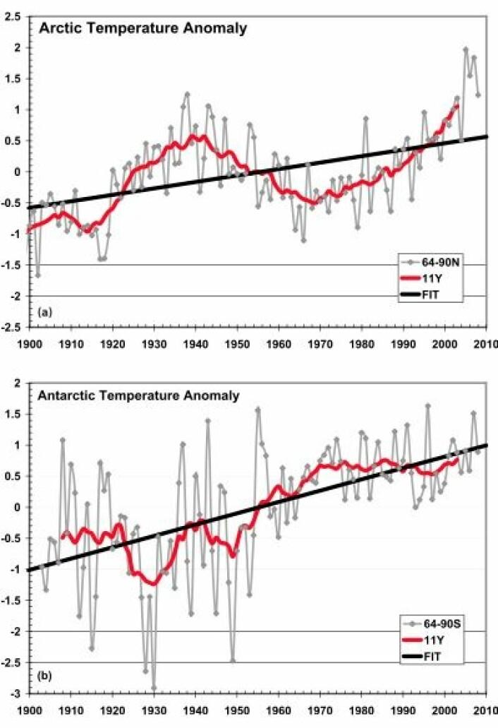 Temperatur i Arktis (øverst) og i Antarktis (nederst) gjennom et drøyt århundre, basert på data fra NASA GISS. (Foto: (Chylek et al., GRL 2010 / AGU))