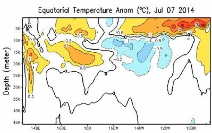 Er det en liten Kelvin-bølge vi ser starte opp fra vest her, etter at det gikk en stor bølge tidligere i år? (Foto: (NOAA))