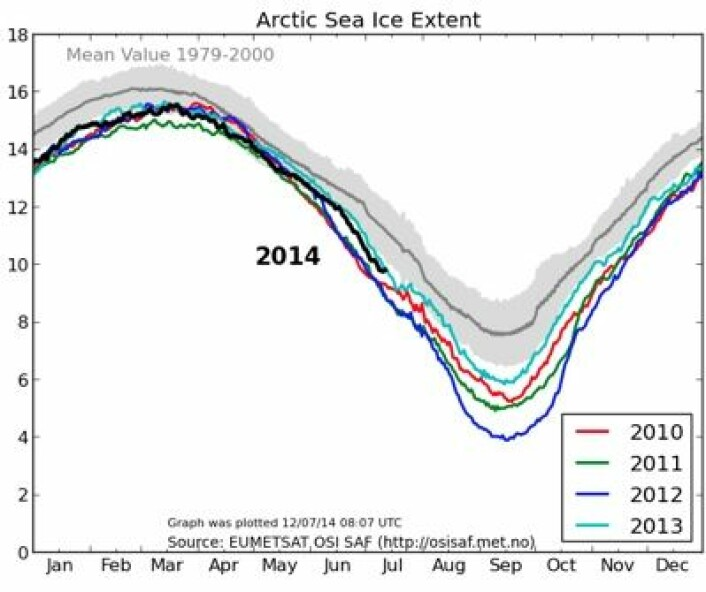Sjøisens utstrekning i Arktis passerte 12. juli helt likt med fjorårets verdi. (Foto: (EUMETSAT osisaf.met.no))