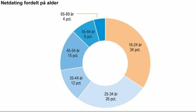 I 2017 hadde 7 prosent av den danske befolkningen brukt nettdating innen de siste 3 månedene, viser tall fra Danmarks Statistik. Det svarer til 320 000 personer. 34 prosent av dem var mellom 16 og 24 år. (Illustrasjon: Danmarks Statistik)