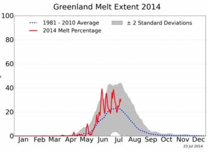 Prosentvis andel av Grønlandsisen hvor smelting pågår, her plottet relativt til gjennomsnittet for 1981 - 2010. (Foto: (NSIDC / T. Mote, Univ Georgia))