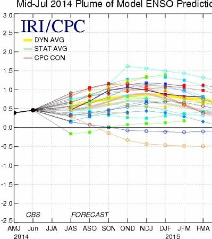 Modell-prognoser fra mange institutter for ENSO-indeksen Nino3.4 gjennom høsten og vinteren. Det blir kanskje en bitteliten El Ninjo? Eller kanskje ikke? (Foto: (IRI/CPC))