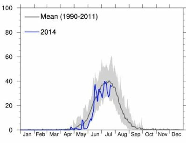 Prosentvis andel av Grønlandsisen hvor smelting pågår. Her plottet mot gjennomsnittet for perioden 1990 - 2011. (Foto: (DMI))