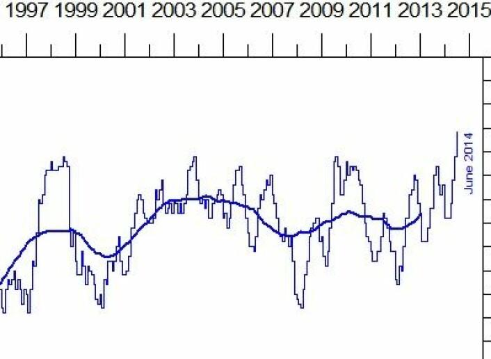 Aldri har NOAA registrert høyere globalt temperaturavvik i havoverflaten enn i juni 2014. (Foto: (NOAA))