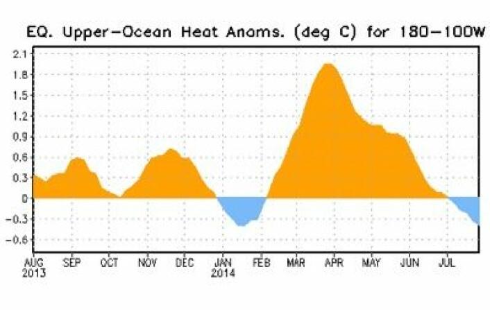 Varmesignaturen av kelvinbølgene i Stillehavet gjennom det siste året. (Foto: (NOAA))