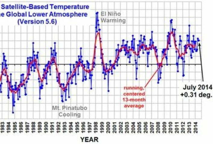 Globalt temperaturavvik for nedre troposfære i juli, estimert fra satellittmålinger ved UAH. (Foto: (UAH, figur fra Roy Spencers blog))