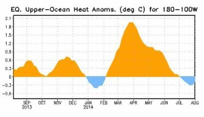 Alt klart for å følge en ny Kelvin-bølge østover i Stillehavet. (Foto: (NOAA))