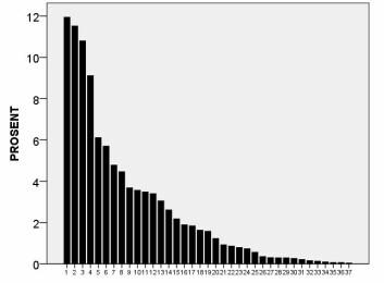 Prosentvis andel av 37 spurvefugler i en granskog i Midt-Norge. De seks mest tallrike artene er 1=måltrost, 2=rødstrupe, 3=bokfink, 4=gransanger, 5=jernspurv, 6=rødvingetrost. (Foto: (Illustrasjon: NTNU))