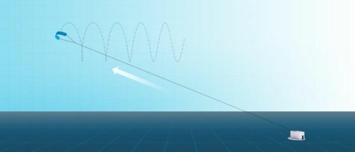 Kiten trekker en line ut av en vinsj – og slik genereres elektrisitet. Når dragen trekkes inn igjen flyr den i en svak vinkel ned mot vinsjen og fanger svært lite vind. Derfor krever innspolingen under 2 % av energien den genererte på vei ut. (Foto: (Illustrasjon: Kitemill))
