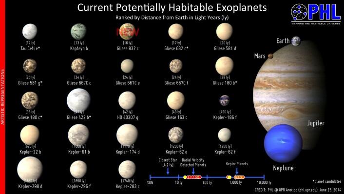 Oversikten over eksoplaneter som kanskje kan støtte liv slik vi kjenner det, vokste i helgen med én. (Foto: PHL @ UPR Arecibo)