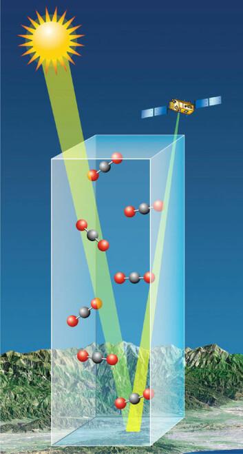 OCO-2 skal måle reflektert sollys. CO2 fjerner enkelte bestemte farger fra refleksen. Jo mindre det er av disse fargene, desto mer CO2. Spektrometre på OCO-2 måler denne fargedempningen. (Foto: (Figur: NASA/JPL))