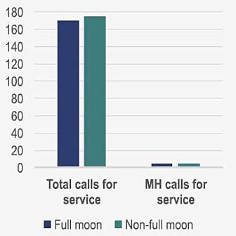 Antall nødanrop til politiet i Ontario, Canada ved fullmåne (blå) sammenlignet med andre dager (grønn). MH-anrop gjaldt mental helse. (Ill. BetaGov)