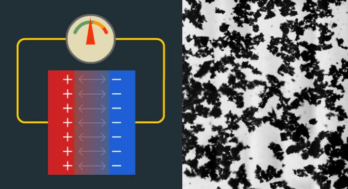 Til venstre: Forenklet skisse av vanlig kondensator. Pluss og minusladninger på hver sin plate tiltrekkes av hverandre, og kondensatoren holder dermed på ladningen. Den kan lades opp eller ut gjennom ledningen (gul).  Til høyre: I en superkondensator er platene erstattet med mikroskopiske flak av karbon. Disse flakene har enormt mye større overflate, og kan derfor holde på mye større mengde ladninger enn en vanlig kondensator. (Foto: (Figur: Arnfinn Christensen, forskning.no (t.v), Wikimedia Commons (t.h)))