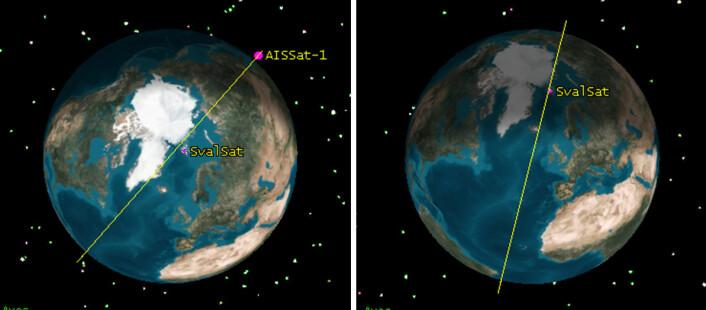 AISSat-1 og 2 går i bane omtrent fra pol til pol, med omløpstid rundt 100 minutter i ca. 630 kilometers høyde. Fra denne høyden ser den et område med radius opptil 3000 kilometer. Bildet viser hvordan banen kan variere noe fra omløp til omløp. Mottakingsstasjonen SvalSat på Svalbard er også markert. (Foto: (Figur: Forsvarets Forskningsinstitutt))