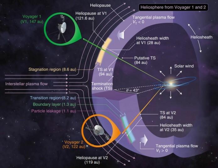 Solvinden skyver materiale fra solsystemets indre og samler det i et bånd som Voyager 1 og 2 kunne registrere. (Illustrasjon: Nature Astronomy)