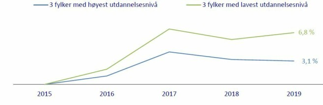 Grafen viser prosentvis utvikling i volumsalg av frukt og grønnsaker for de tre fylkene med høyest (blå) og lavest (grønn) utdanningsnivå i Norge. Tallene er justert for antall nyåpnede butikker.