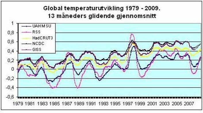 Figur 4: Global temperaturutvikling 1979 – 2009. 13 måneders glidende gjennomsnitt. UAH MSU, RSS, HadCRUT3, NCDC og GISS.