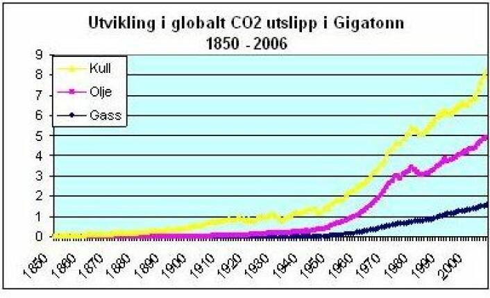 Figur 5: Utvikling i globalt menneskeskapt CO2 utslipp i Gtonn, 1850 -2006. Carbon Dioxide Information Analysis Center. (CDIAC)