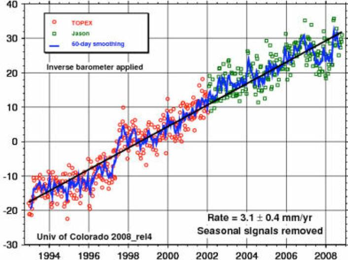 Gjennomsnittlig stigning i havnivået målt globalt fra satellitt er ca 3 mm pr år. (Figur: University of Colorado)