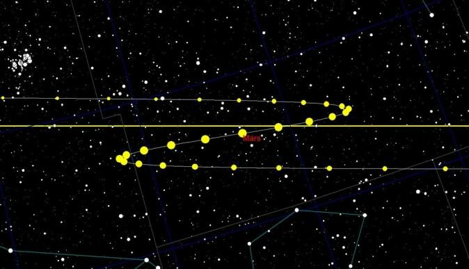 Mars beveger seg tilsynelatende baklengs over himmelen til tider. Her er planeten sporet som gule prikker, da den «rygget» i 2005.
