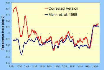 """""""Dette er McIntyre og McKitricks versjon av grafen (rød), sammen med origonalversjonen til Mann (blå)."""""""