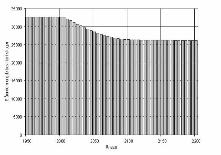 Figur 2. Stående masse (mengden trevirke) før og etter at avvirkningen øker med 100 m3 i 2010.