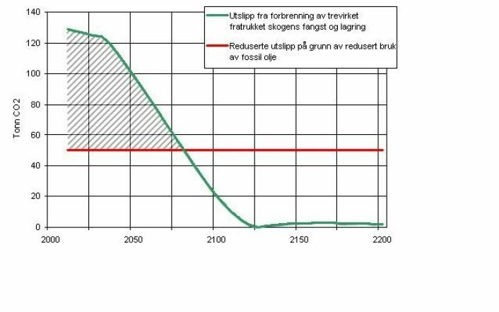 Figur 3. Årlig utslipp fra skogen når tømmerhogsten økes med 100 m3 per år og reduserte utslipp når trevirket erstatter fossil olje.