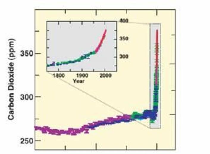 Figur 2 IPCCs angivelse av utvikling av CO2 -konsentrasjonen i løpet av de siste 10000 år
