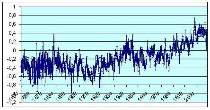 Figur 3 Månedlig global temperaturutvikling 1850 – mars 2009. HadCRUT3. Referansenivået er gjennomsnittstemperatur i perioden 1961 -1990.