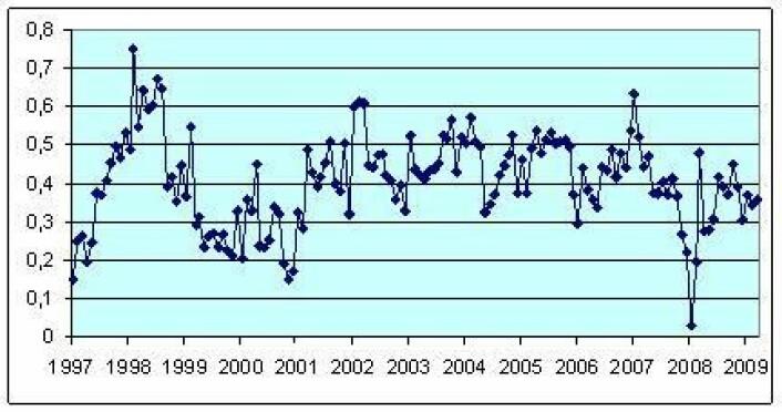 Figur 4 Månedlig global temperaturutvikling 1997 – mars 2009. HadCRUT3. Referansenivået er gjennomsnittstemperaturen i perioden 1961 -1990.