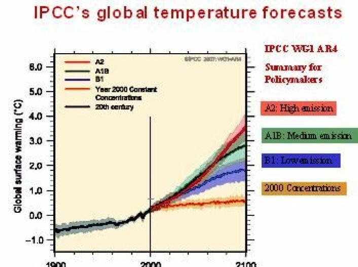Figur 5 IPCCs globale temperaturprognoser for 2001-2100 basert på forutsetningene: Lavt til høyt utslipp av drivhusgasser.