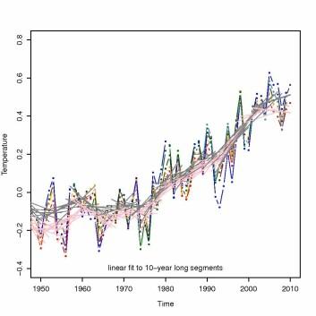 Figur 2 viser at det var 10-års perioder på 1980-1990-tallet som også tilsynelatende ga en 'utflating', til tross for at kloden var i en langsiktig oppvarming. Kurvene viser globale middeltemperaturen fra ulike analyser (HadCRUT, GISTEMP, NCDC, NCEP/NCAR reanalyse, ERA40 reanalyse, og ERAINT reanalyse.