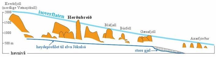 Figur 5: Skjematisk profil langs den Nordlige riftsonen fra Kverkfjöll sentralvulkan (under den nordligste delen av Vatnajökull) til Axarfjörður i Nord-Island. Profilet viser hvordan høyden på isoverflaten kan leses ut av overgangen til lava øverst i store bordfjell som f. eks. Herðubreið. Profilet viser at istykkelsen var minst 1 km i de indre delene av Island under maksimal nedising. Klikk her for større versjon.Etter Walker (1965).