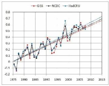 """""""Figur 1. Avvik i global temperatur frå år til år rekna ut på tre klimasentra: GISS (USA), NCDC (USA), HadCRU (UK). Referanseperiode er 1950-1980. Linene er trendar."""""""