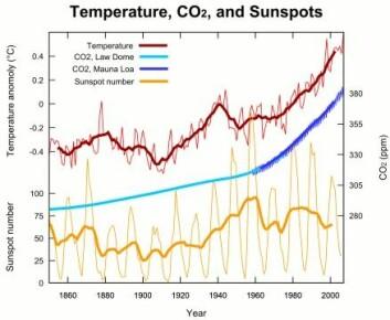"""""""Figur 2. Kurva øverst: Avvik i global temperatur. Kurva i midten: Auke i konsentrasjonen av CO2 i atmosfæren (parts CO2 in one million parts air; ppm). Kurva nede: variasjonar i tal på solflekker. Henta frå http://en.wikipedia.org/wiki/Solar_variation."""""""