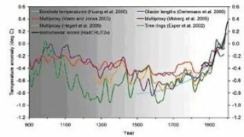 """Figur 2 The National Academy of Science . Temperaturutvikling nordlige halvkule 900 - 2000, Avvik fra middeltemperatur 1961 -1990. NAS 2006"""