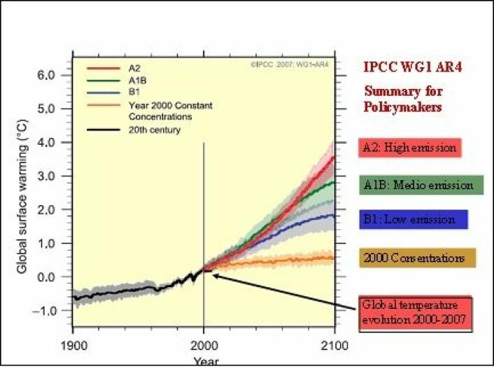 """""""Figur 4 IPCCs temperaturprognoser fra år 2000 for 4 utslippsscenarier sammenlignet med reell temperaturutvikling. Referansenivået 0 her er gjennomsnitt global temperatur 1981-2000."""""""