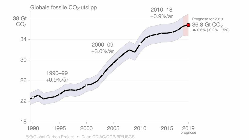 Globale fossile CO2-utslipp.