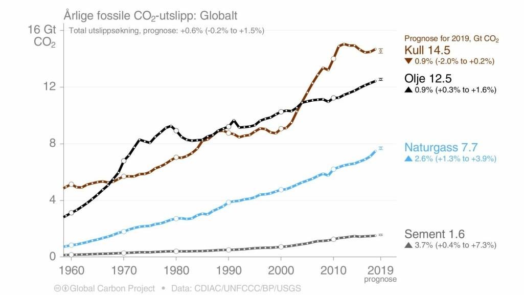 Årlige fossile CO2-utslipp: Globalt.