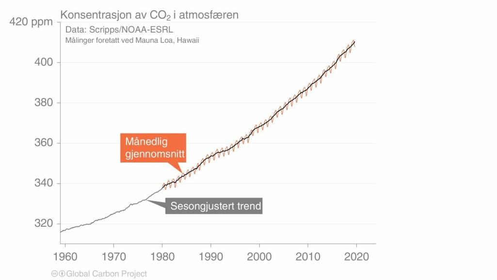 Konsentrasjon av CO2 i atmosfæren.