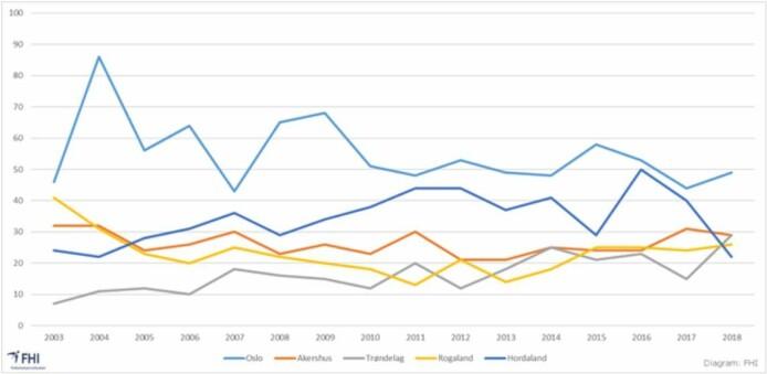 Hordaland (mørkeblå kurve) har hatt et kraftig fall i narkodødsfall, mens Trøndelag (grå) har hatt en økning. Oslo er den lyseblå kurven, mens orange graf viser Akershus og gul viser Rogaland.