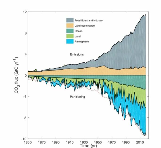 CO2 i utslipp og opptak for 2019.