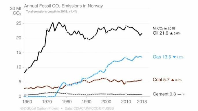 Oversikt over norske CO2-utslipp for 2019.