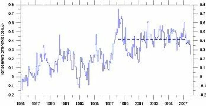 """""""Månedlig global temperaturutvikling 1985 - 2007 (HadCRUT3). Linjen angir global gjennomsnittstemperatur 1998-2006. Temperaturutviklingen er gitt som avvik fra normalen 1961- 1990."""""""