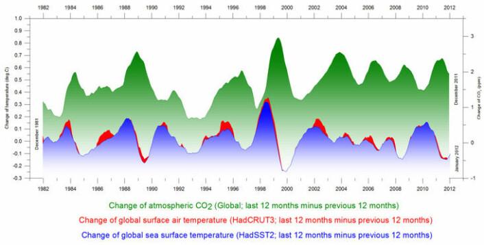 Figur 1: Årlig temperaturendring global havtemperatur, global bakketemperatur og atmosfærisk CO2 desember 1981 – desember 2011. (Blått er havoverflatetemperatur, rødt er global bakketemperatur, grønt er CO2 mengde i atmosfæren). Vi ser at endring i havtemperatur(blått) kommer systematisk før endring i CO2 (grønt).