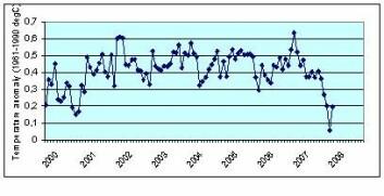 """Figur 1 Månedlige globale temperaturmålinger, 2000-2008. (HadCRUT3)."""