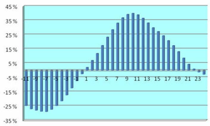 Figur 2: Korrelasjon i årsvekst mellom global temperatur (HadCRUT3) og atmosfærisk CO2 som funksjon av månedsforsinkelse på CO2, 1981 – 2011. Atmosfæriske CO2-endringer kommer typisk 10 måneder etter temperaturendringer. Det er derfor meget sannsynlig at det er temperaturendringene som får CO2 innholdet til å øke – ikke omvendt.