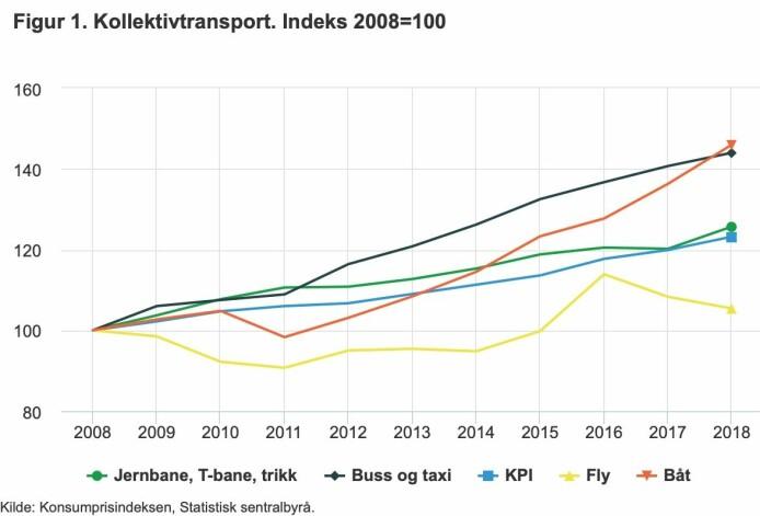Tallene fra SSB viser at Buss- og taxi og båttransport har hatt en svært høy prisutvikling på ti år.