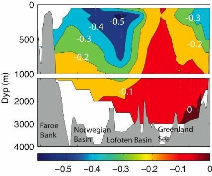 """""""Figur 4. Endring i ð13C på grunn av Suess effekten i De nordiske hav fra 1981 til 2003 (Olsen m. fl. 2006). De lave verdiene i de øverste 1000 m skyldes havets opptak av planteberiket CO2 fra atmosfæren. Se ellers kommentaren om Lofotenbassenget og deler av Grønlandshavet fra figur 2."""""""