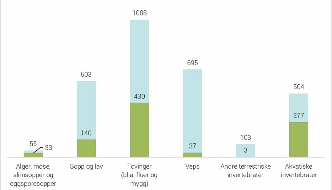 Søylene viser antall nye arter for Norge som er funnet gjennom Artsprosjektet. En del av disse artene har aldri før blitt beskrevet vitenskapelig, og rakk ikke å få et vitenskapelig navn før prosjektperioden til de respektive artsprosjektene tok slutt. Disse vises som den grønne søylen med tall inne i den blå. Resten av artene som er nye for Norge var tidligere kjent fra andre land, og dermed beskrevet vitenskapelig.